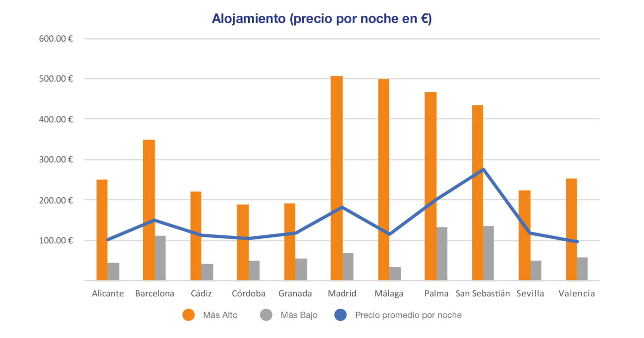 Accommodation prices per night in EUR